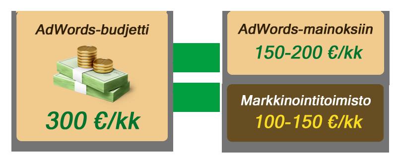 AdWords-mainosbudjetti ja markkinointistrategia